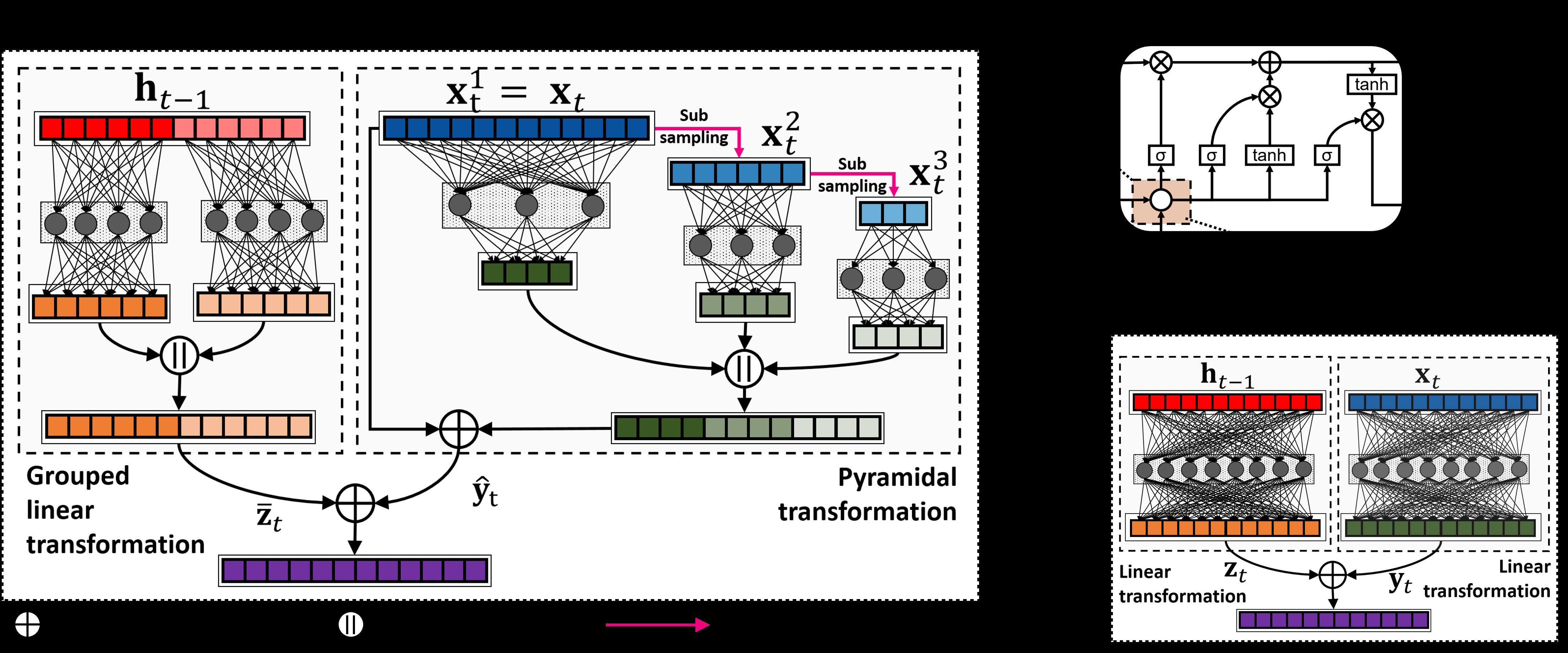 Pru Pyramidal Recurrent Unit For Language Modeling Block Diagram Io Snapshot Paper